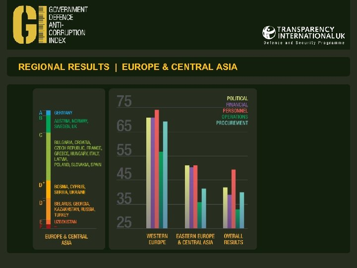 REGIONAL RESULTS | EUROPE & CENTRAL ASIA