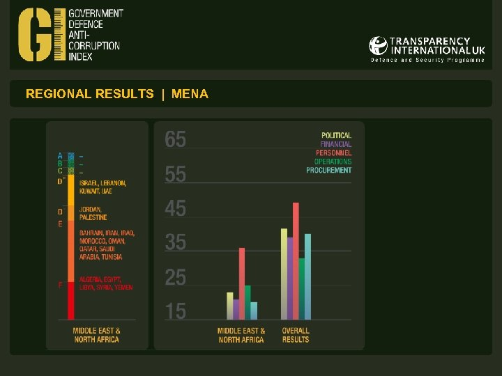 REGIONAL RESULTS | MENA