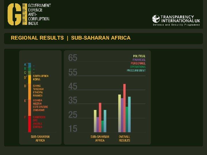 REGIONAL RESULTS | SUB-SAHARAN AFRICA