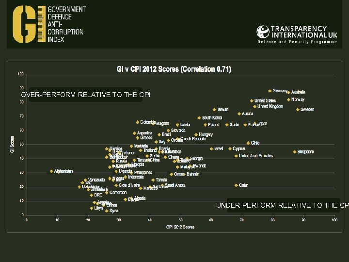 OVER-PERFORM RELATIVE TO THE CPI UNDER-PERFORM RELATIVE TO THE CP