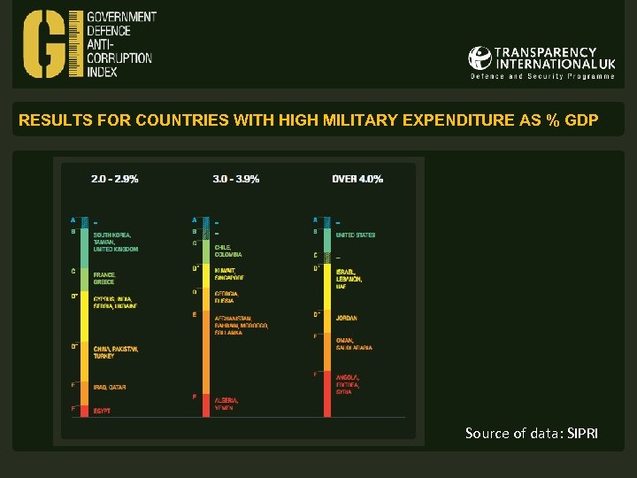 RESULTS FOR COUNTRIES WITH HIGH MILITARY EXPENDITURE AS % GDP Source of data: SIPRI