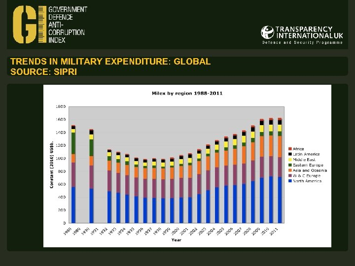 TRENDS IN MILITARY EXPENDITURE: GLOBAL SOURCE: SIPRI
