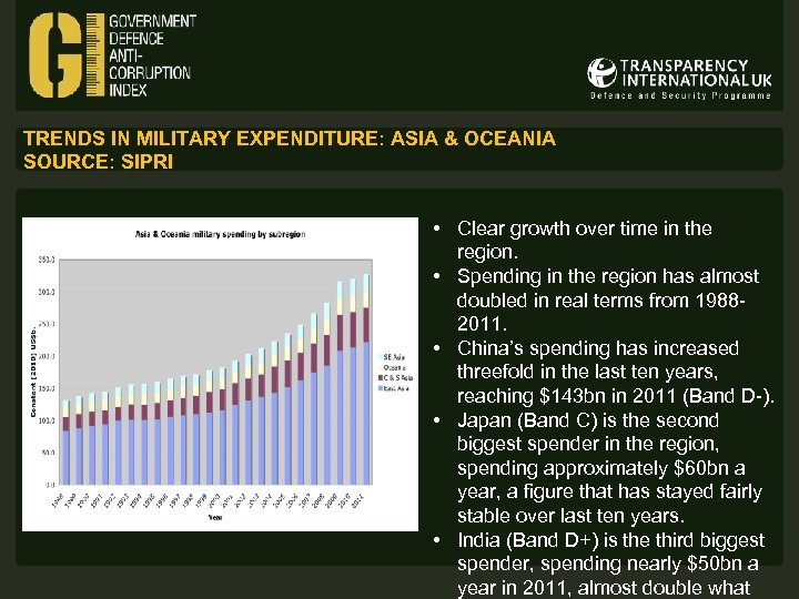 TRENDS IN MILITARY EXPENDITURE: ASIA & OCEANIA SOURCE: SIPRI • Clear growth over time