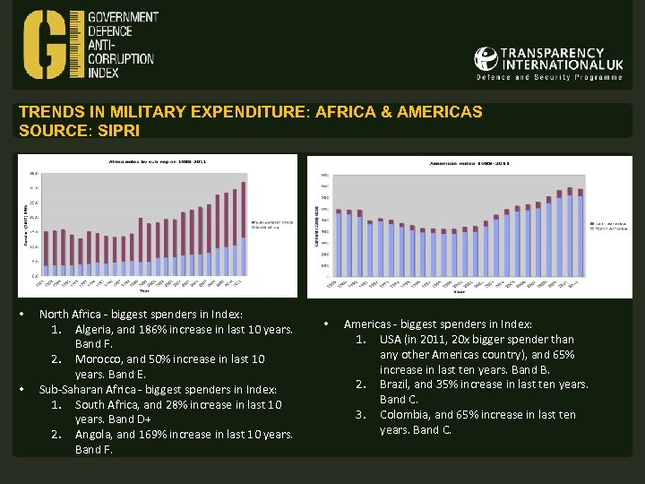 TRENDS IN MILITARY EXPENDITURE: AFRICA & AMERICAS SOURCE: SIPRI • • North Africa -