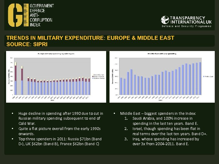 TRENDS IN MILITARY EXPENDITURE: EUROPE & MIDDLE EAST SOURCE: SIPRI • • • Huge