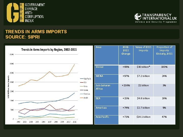 TRENDS IN ARMS IMPORTS SOURCE: SIPRI Area 20022011 Change Value of 2011 Imports Proportion