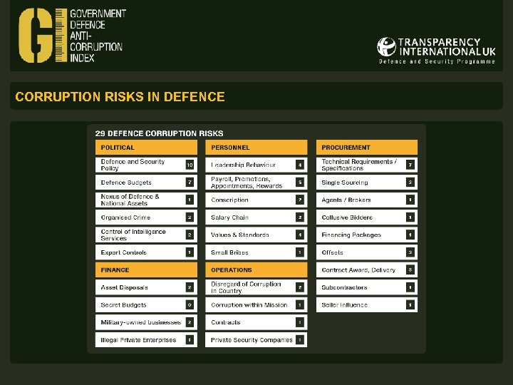 CORRUPTION RISKS IN DEFENCE