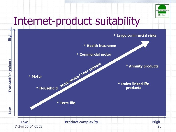 Internet-product suitability High * Large commercial risks * Health insurance Transaction volume * Commercial