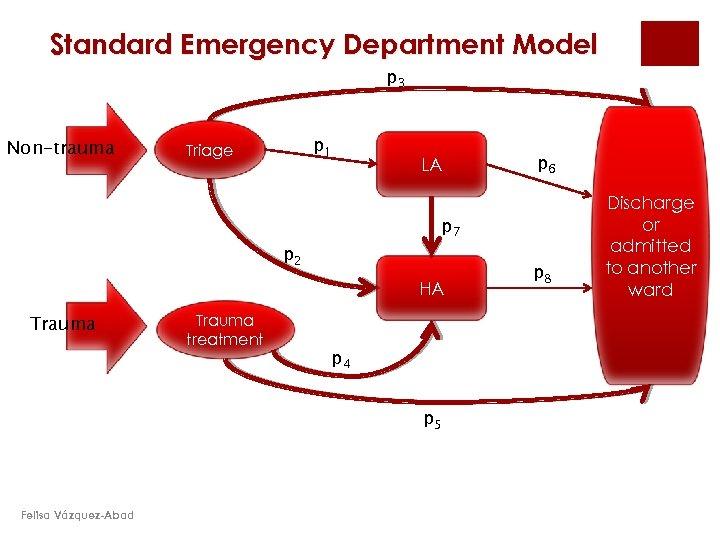 Standard Emergency Department Model p 3 Non-trauma p 1 Triage LA p 7 p