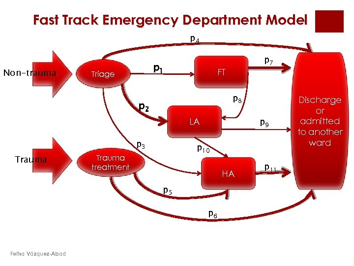 Fast Track Emergency Department Model p 4 Non-trauma p 1 Triage p 7 FT