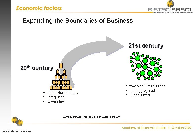 Economic factors Expanding the Boundaries of Business 21 st century 20 th century Machine