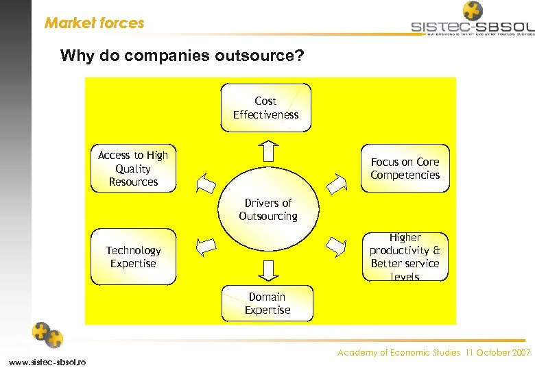 Market forces Why do companies outsource? Cost Effectiveness Access to High Quality Resources Focus