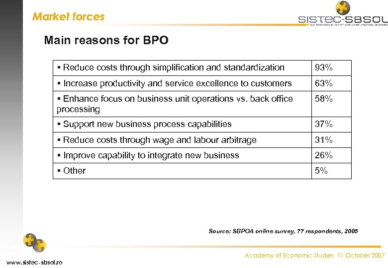 Market forces Main reasons for BPO Reduce costs through simplification and standardization 93% Increase
