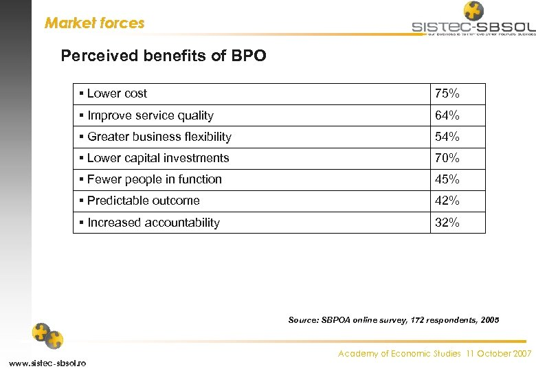Market forces Perceived benefits of BPO Lower cost 75% Improve service quality 64% Greater