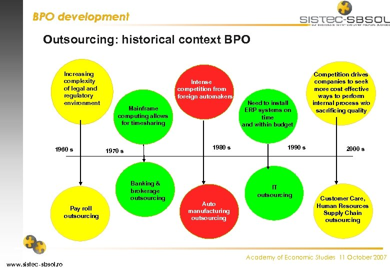 BPO development Outsourcing: historical context BPO Increasing complexity of legal and regulatory environment 1960