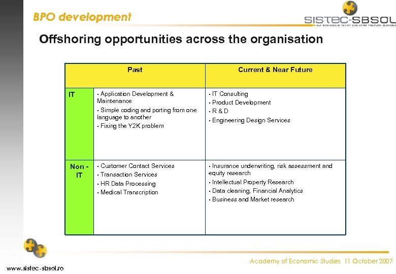 BPO development Offshoring opportunities across the organisation Past IT Non IT www. sistec-sbsol. ro