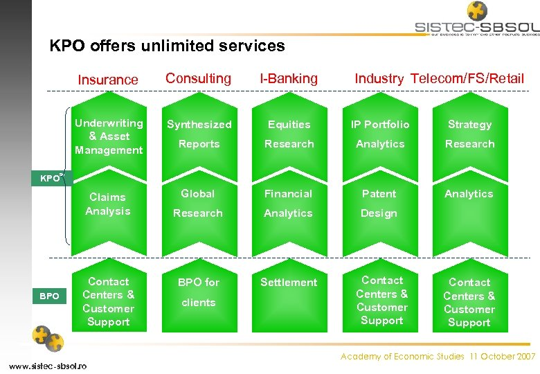 KPO offers unlimited services Insurance Consulting I-Banking Industry Telecom/FS/Retail Underwriting & Asset Management Synthesized