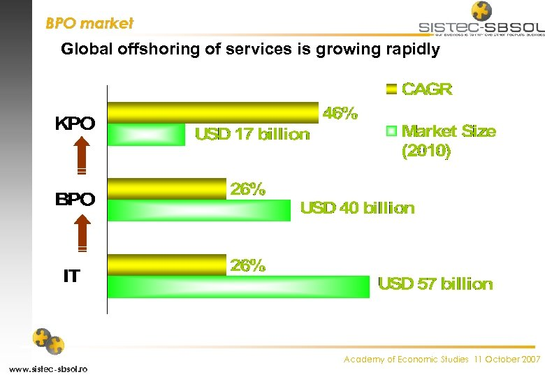 BPO market Global offshoring of services is growing rapidly www. sistec-sbsol. ro Academy of
