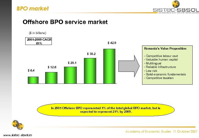 BPO market Offshore BPO service market ($ in billions) 2005 -2009 CAGR 61% $