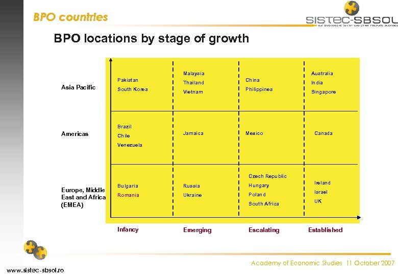 BPO countries BPO locations by stage of growth Malaysia Pakistan Asia Pacific South Korea