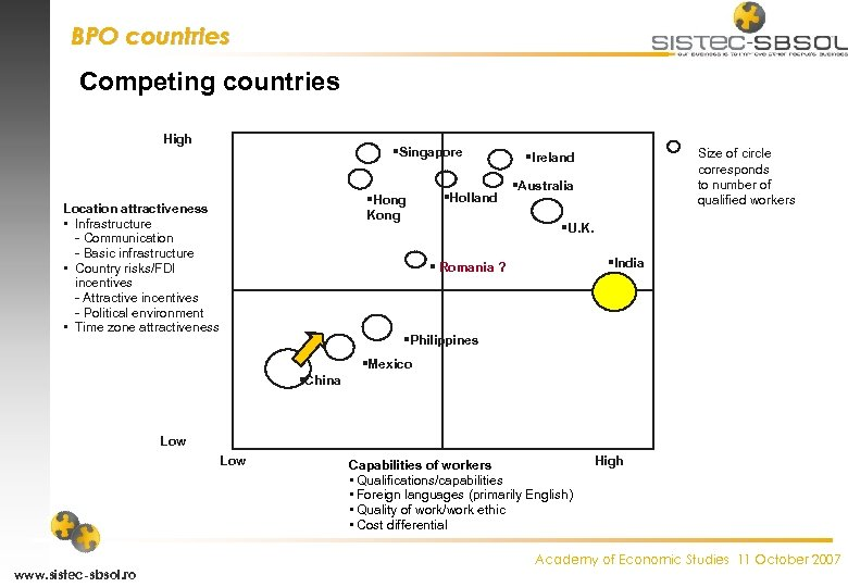 BPO countries Competing countries High Singapore Hong Kong Location attractiveness • Infrastructure - Communication