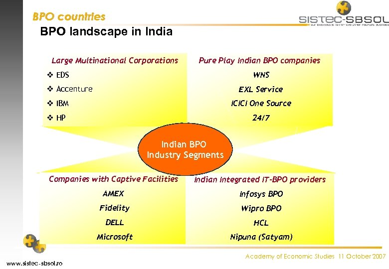BPO countries BPO landscape in India Large Multinational Corporations Pure Play Indian BPO companies