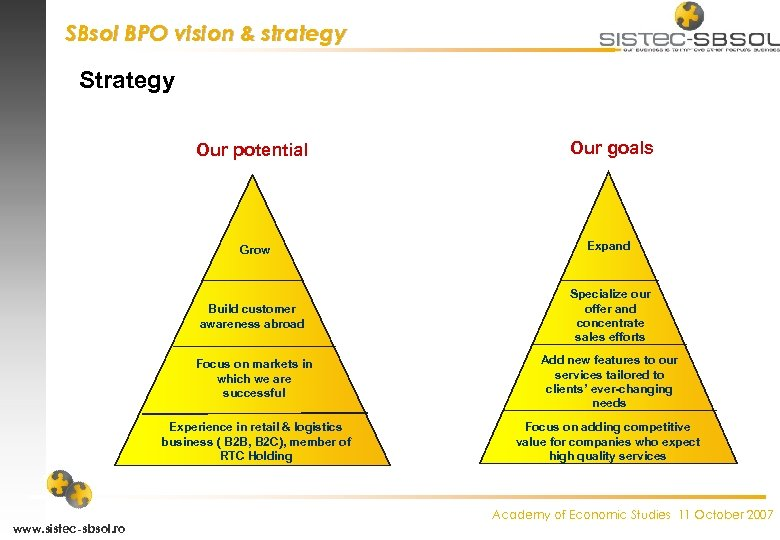 SBsol BPO vision & strategy Strategy Our potential Our goals Grow Build customer awareness