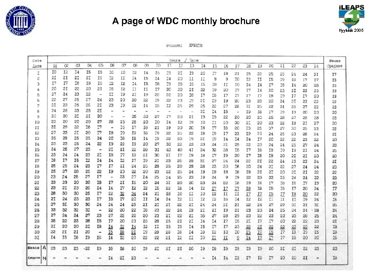 A page of WDC monthly brochure Hyytiälä 2005