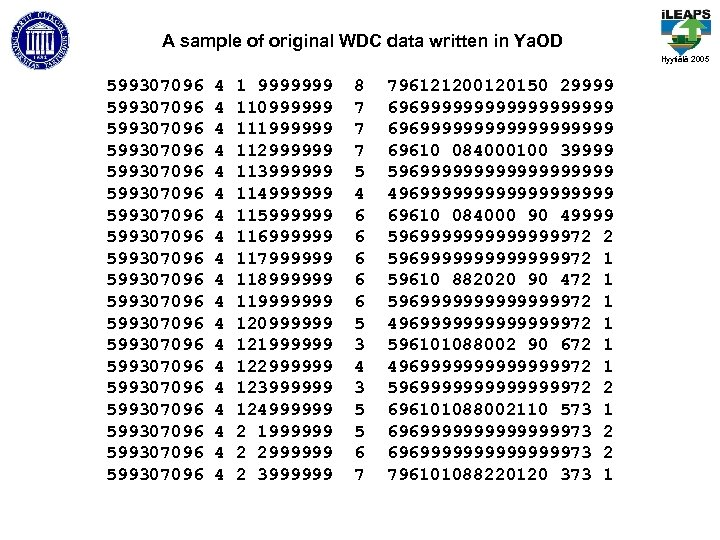 A sample of original WDC data written in Ya. OD Hyytiälä 2005 599307096 599307096