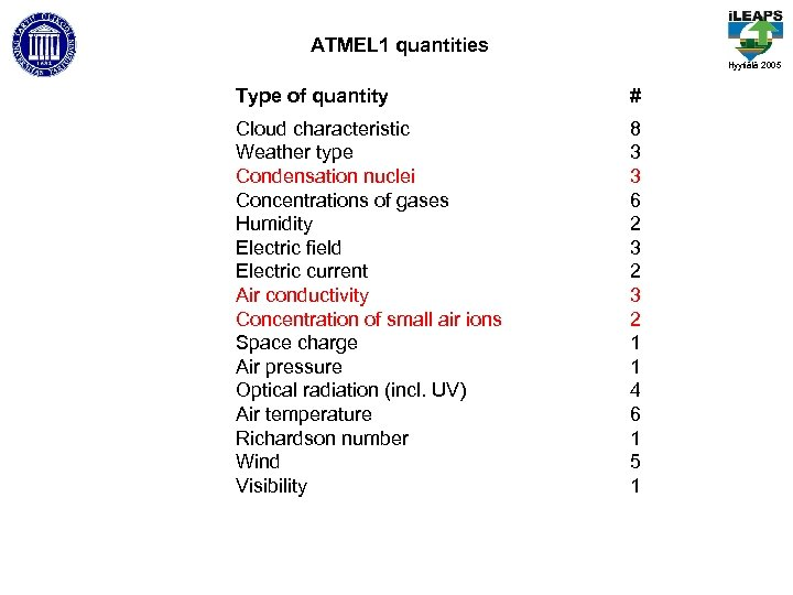 ATMEL 1 quantities Hyytiälä 2005 Type of quantity # Cloud characteristic Weather type Condensation