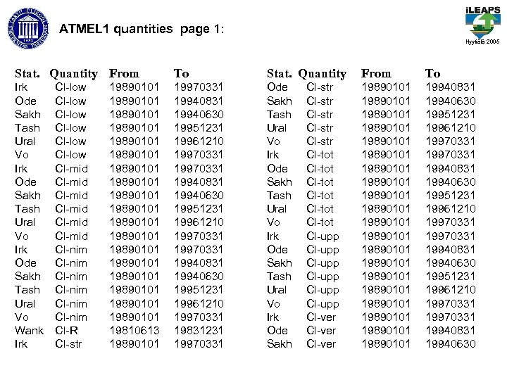 ATMEL 1 quantities page 1: Hyytiälä 2005 Stat. Quantity From To Irk Ode Sakh