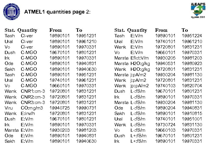 ATMEL 1 quantities page 2: Hyytiälä 2005 Stat. Quantity From To Tash Ural Vo