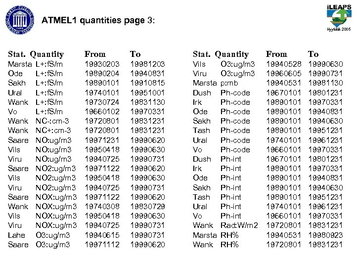 ATMEL 1 quantities page 3: Hyytiälä 2005 Stat. Quantity From To Marsta Ode Sakh