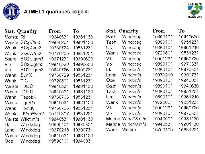 ATMEL 1 quantities page 4: Hyytiälä 2005 Stat. Quantity From To Marsta Wank Saare