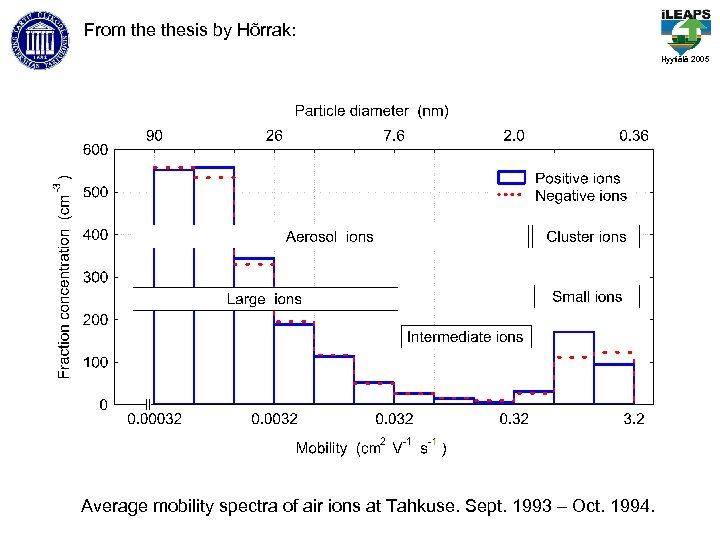 From thesis by Hõrrak: Hyytiälä 2005 Average mobility spectra of air ions at Tahkuse.