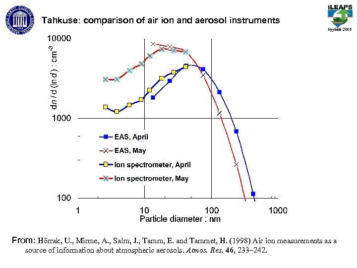 Tahkuse: comparison of air ion and aerosol instruments Hyytiälä 2005 From: Hõrrak, U. ,