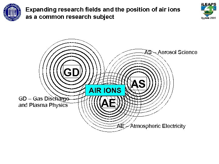 Expanding research fields and the position of air ions as a common research subject