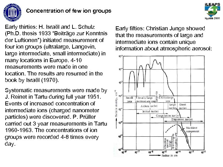 Concentration of few ion groups Hyytiälä 2005 Early thirties: H. Israël and L. Schulz