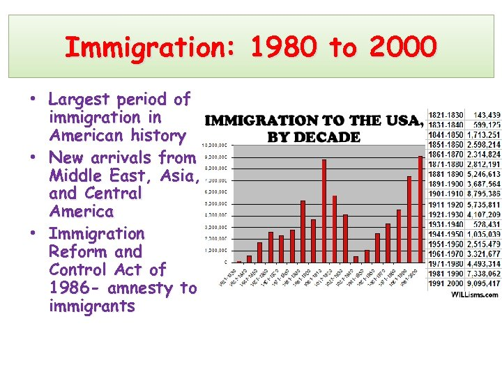 Immigration: 1980 to 2000 • Largest period of immigration in American history • New