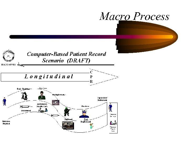 Macro Process