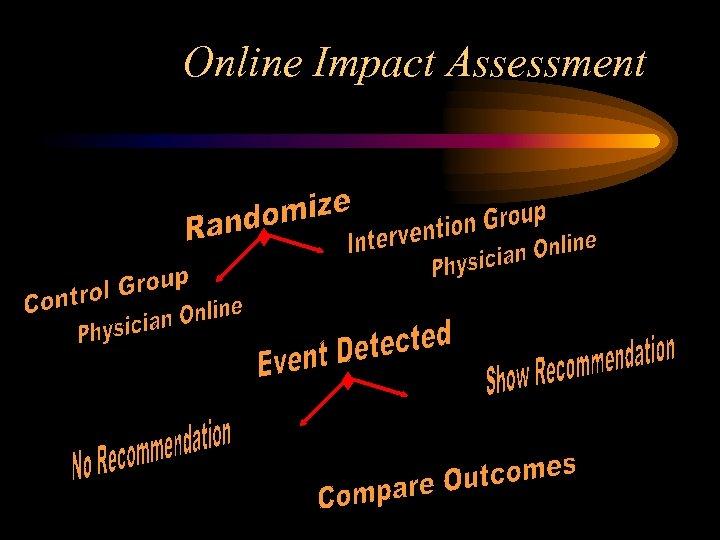 Online Impact Assessment