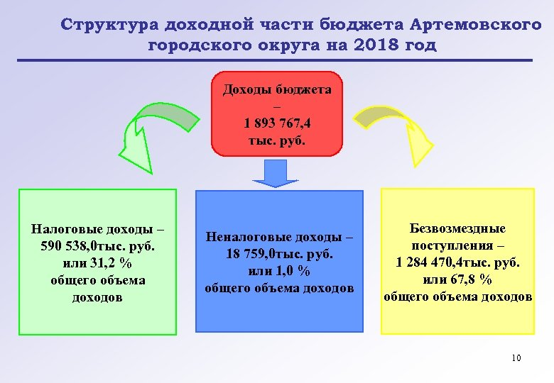 Структура доходной части бюджета Артемовского городского округа на 2018 год Доходы бюджета – 1