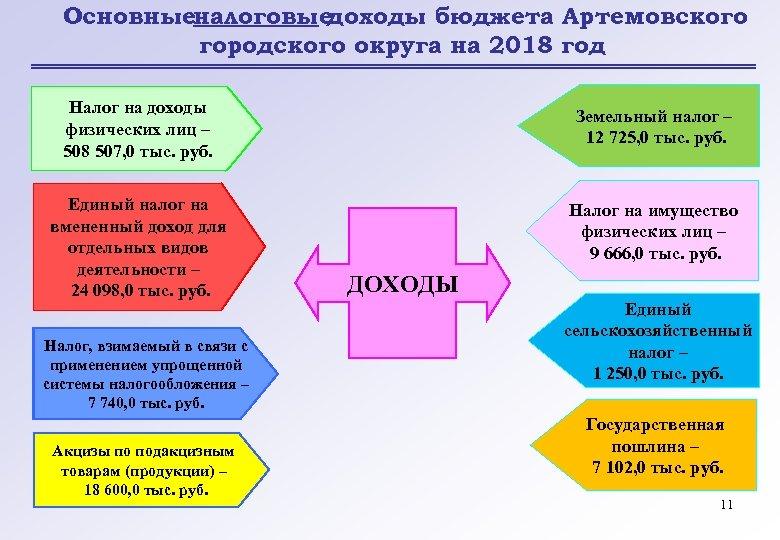 Основныеналоговые доходы бюджета Артемовского городского округа на 2018 год Налог на доходы физических лиц