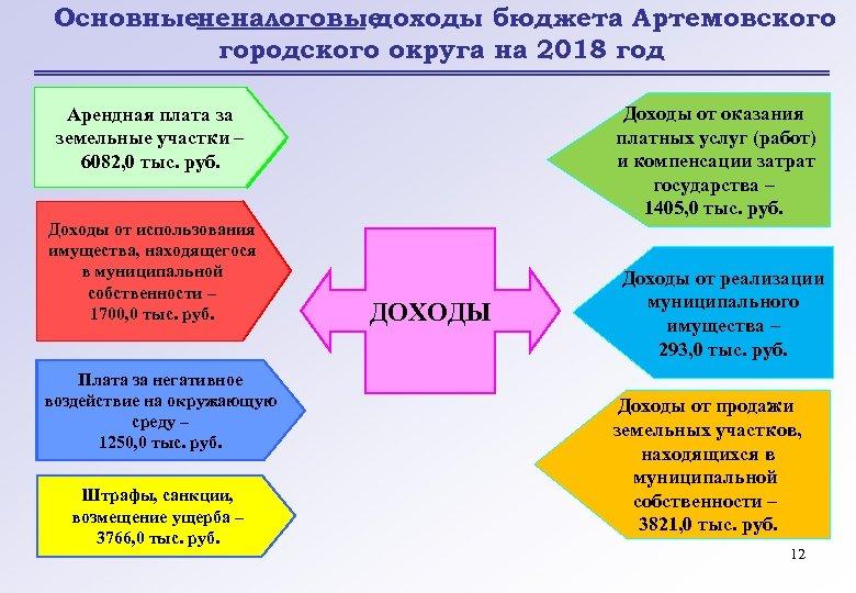 Основныененалоговые доходы бюджета Артемовского городского округа на 2018 год Доходы от оказания платных услуг
