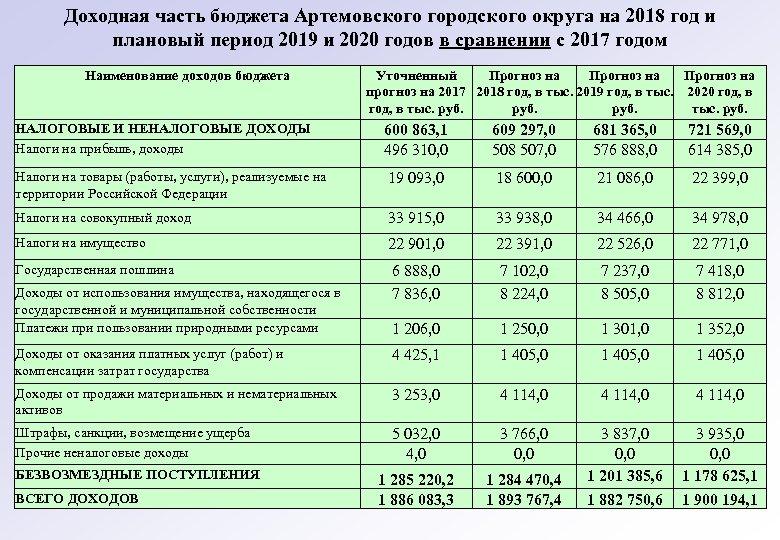 Доходная часть бюджета Артемовского городского округа на 2018 год и плановый период 2019 и