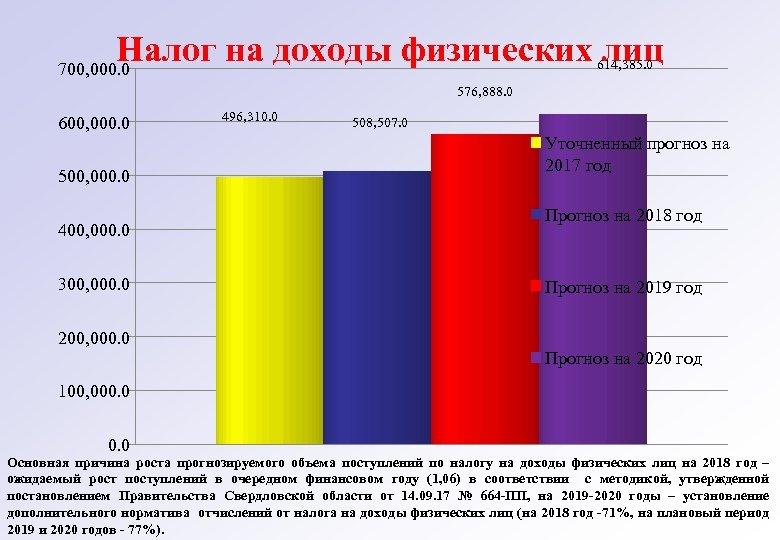 Налог на доходы физических лиц 614, 385. 0 700, 000. 0 576, 888. 0
