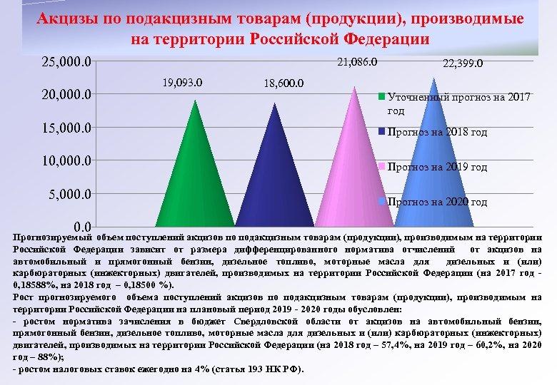 Акцизы по подакцизным товарам (продукции), производимые на территории Российской Федерации 25, 000. 0 20,