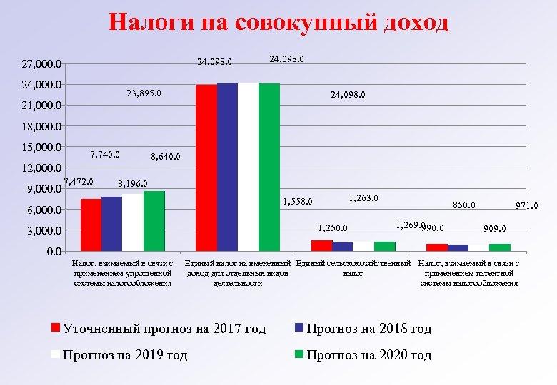 Налоги на совокупный доход 24, 098. 0 27, 000. 0 24, 098. 0 23,