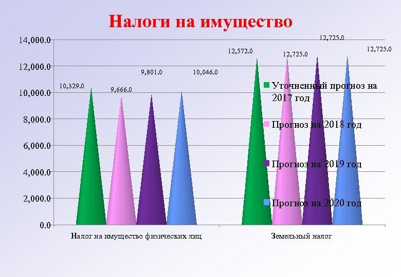 Налоги на имущество 12, 725. 0 14, 000. 0 12, 572. 0 12, 000.