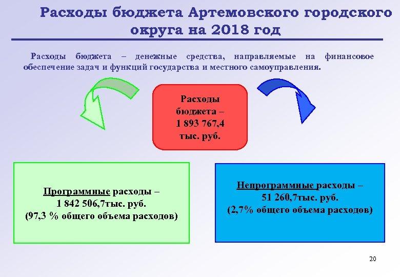 Расходы бюджета Артемовского городского округа на 2018 год Расходы бюджета – денежные средства, направляемые